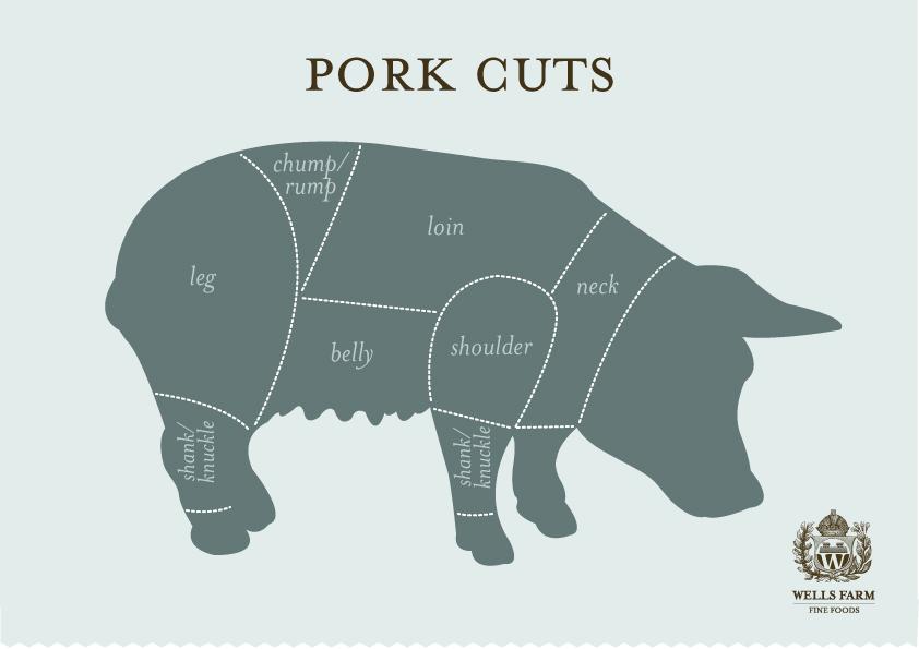 Pork-cuts-3