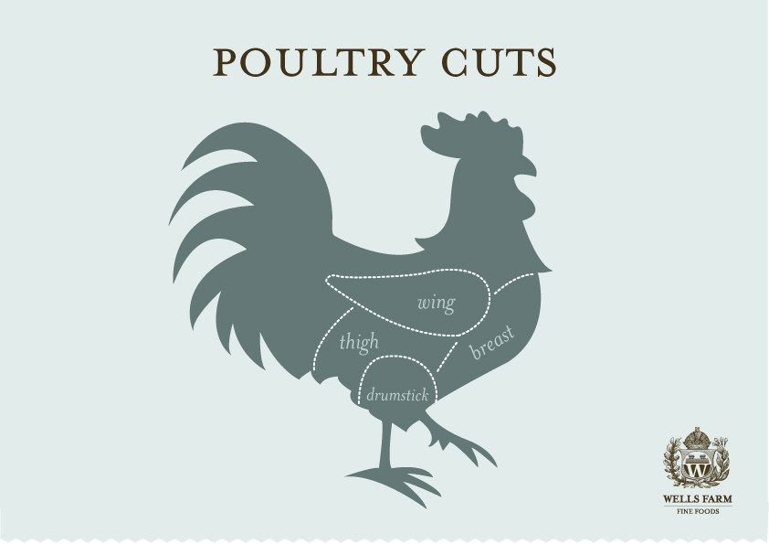 Poultry-cuts